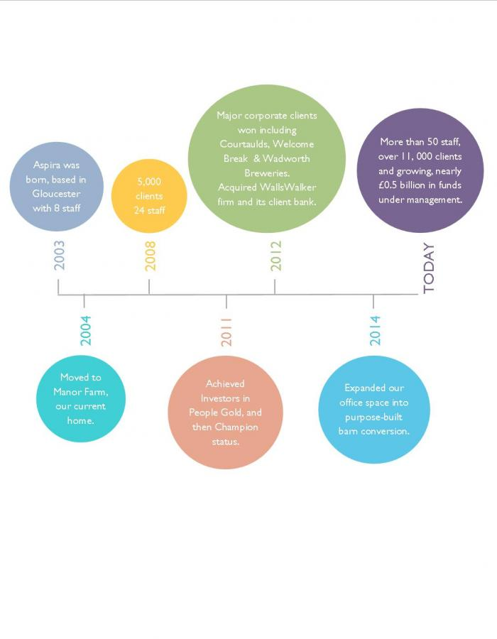 Timeline showing Aspira's history and heritage and how the business has grown
